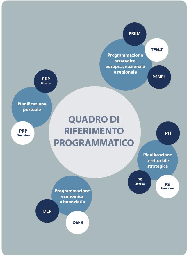 Quadro Programmatico